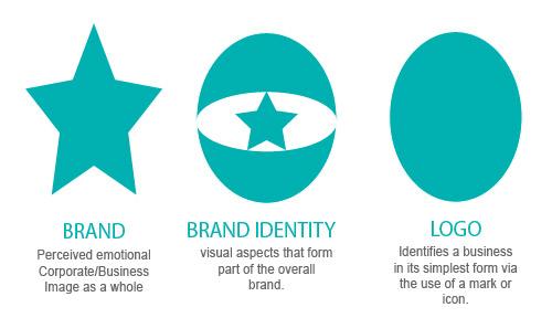 brand identity icon - photo #42